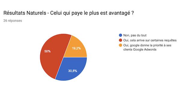 Google avantage celui qui paye le plus en SEO
